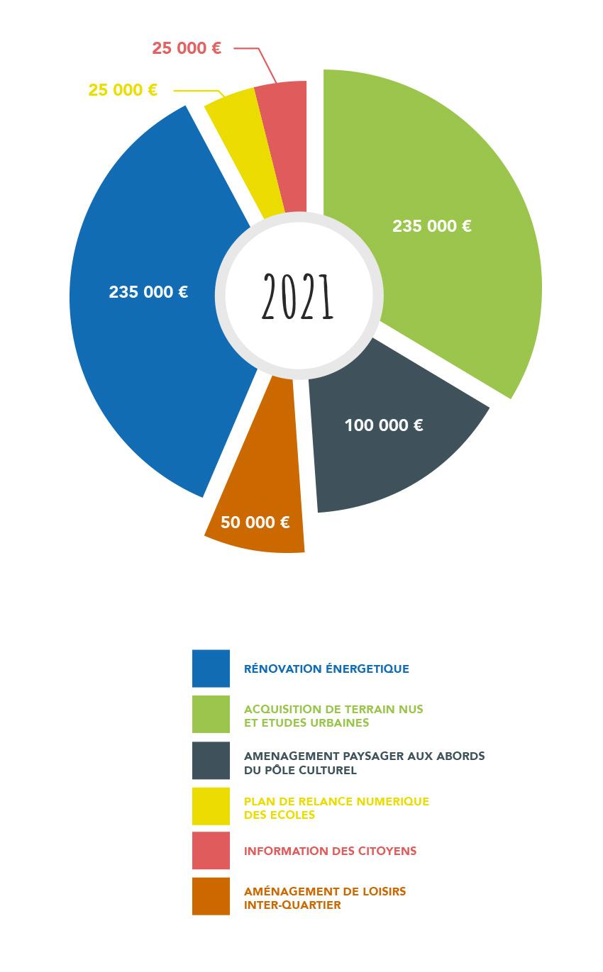 schéma camembert répartition investissements 2021